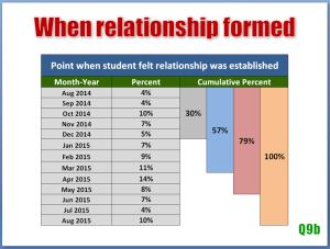 Blog Yield Relationship Timeline