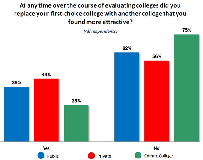 college choice change graphic